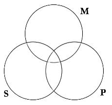 blank euler diagram -#main