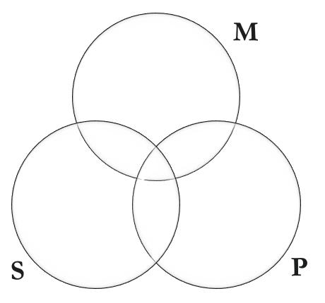 Basic Three Circled Venn Diagram